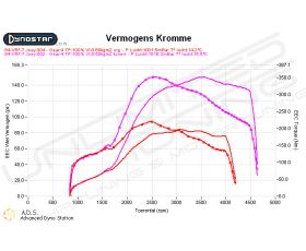 Dynoplot  Chiptuning Citroen Synergie 2.0 HDI 90 pk