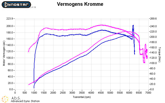 Dynoplot Chiptuning Bmw X3 2.5i 192 pk