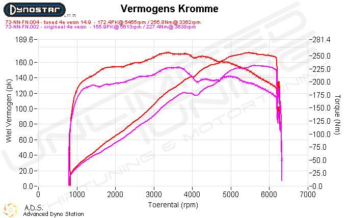 Dynoplot Chiptuning Fiat Stilo 2.4 V20 170 pk