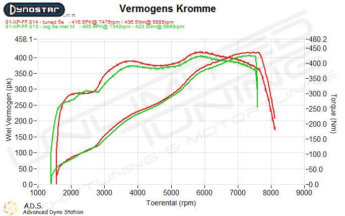 Dynoplot Chiptuning Bmw M5 E60 507 pk