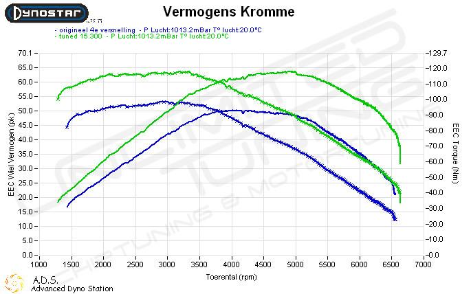 Dynoplot Chiptuning Fiat Punto 1.2  8v 60 pk