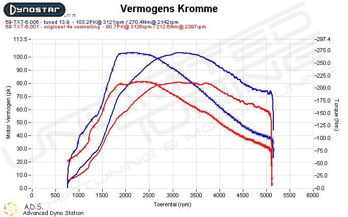 Dynoplot Chiptuning Fiat Strada 1.3 JTD MJ 16V 85 pk