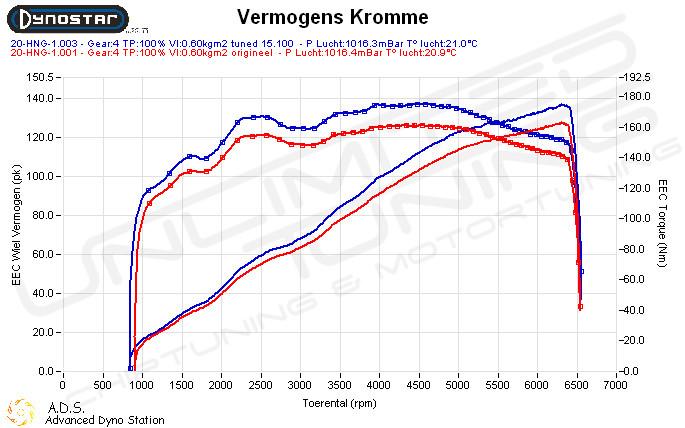 Dynoplot Chiptuning Ford B-max 1.0 Ecoboost 100pk