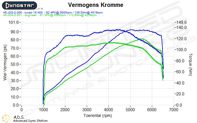 Dynoplot Chiptuning Ford Fiesta 7 1.25 16v 82 pk