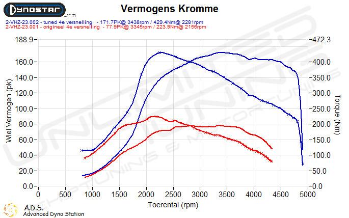 Dynoplot Xtremetuning Chiptuning Ford Transit 2.2 TDCi 85 pk