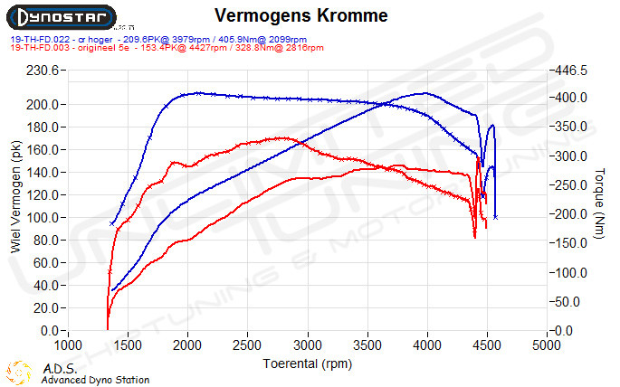 Dyno plot Chiptuning BMW 1-serie
