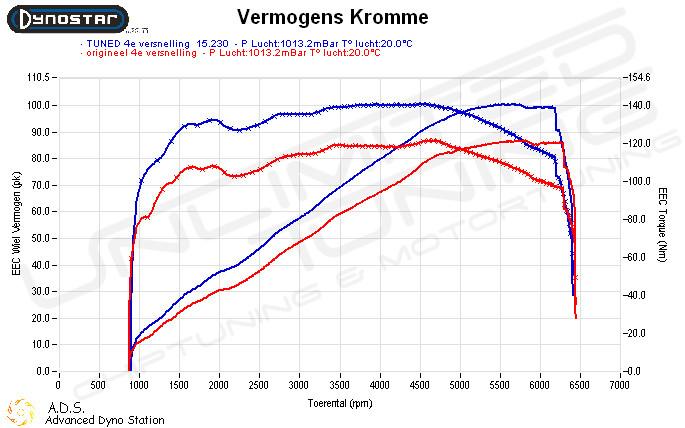 Dynoplot Chiptuning Kia Rio 1.2i 85 pk
