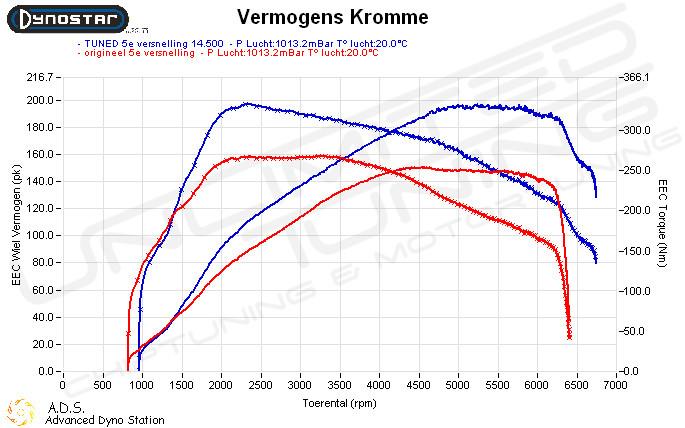 Dynoplot Chiptuning Ford Kuga 1.6 ecoboost 150 pk