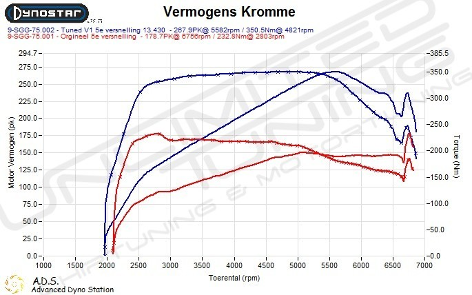 Dynoplot Chiptuning Bmw X1 120i 184 pk