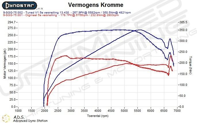 Dynoplot Chiptuning Bmw X3 20i X-drive F25 184 pkChiptuning Bmw X3 20i X-drive F25 184 pk